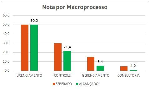 Gráfico de Notas por Macroprocesso - Auditoria Ambiental Prévia - Plonus