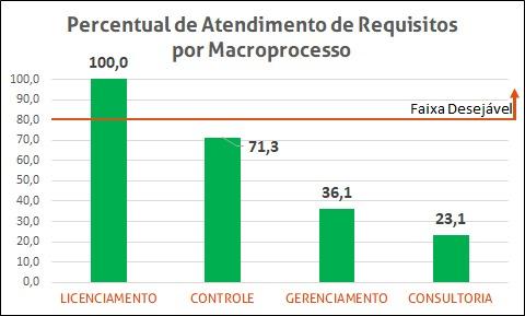 Gráfico de Percentual de Atendimento de Recursos - Auditoria Ambiental Prévia - Plonus